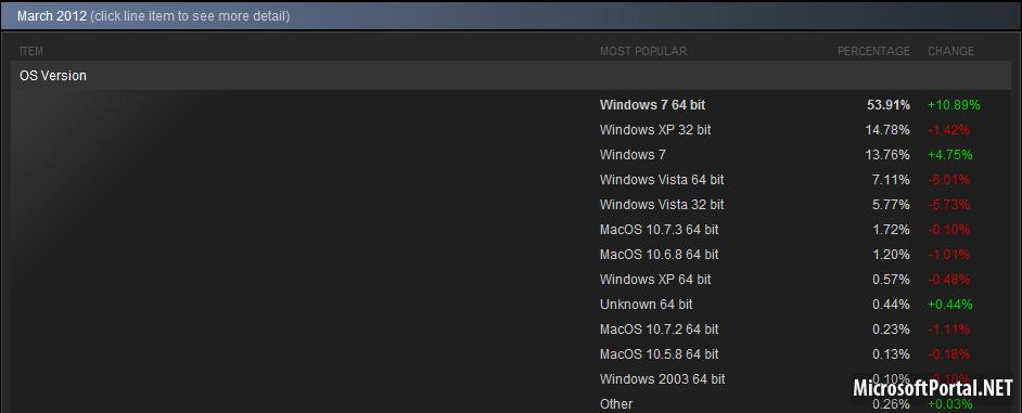 Скачать steam 64 bit бесплатно windows 7 covert knife cs go