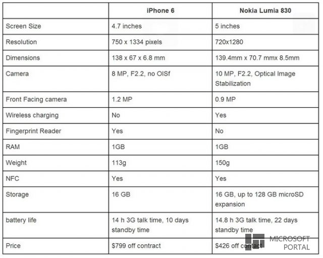 iPhone 6, iPhone 6 Plus, Apple Watch - успех Apple или их погибель?