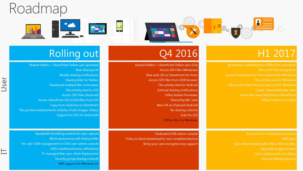 Windows Server 2016 будет выпущена ксередине осени 2015-го