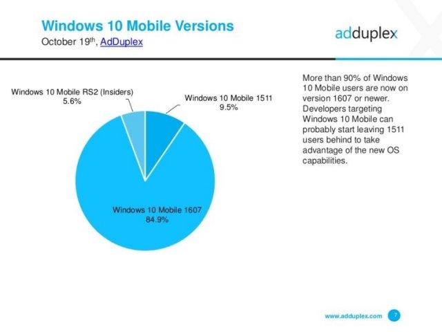 Новости о Windows | Часть2