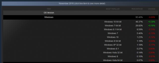 Windows 10 получила почти 50% пользователей в Steam