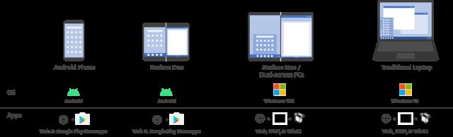 Microsoft начинает готовить разработчиков к Surface Neo и Surface Duo