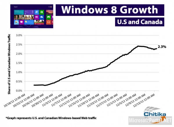 Доля Windows 8 составляет 2,3%